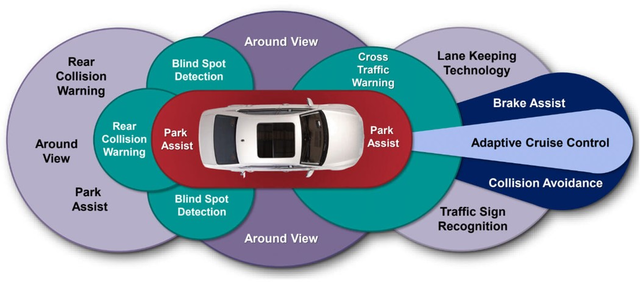 Advanced Driver Assistance Systems (ADAS)