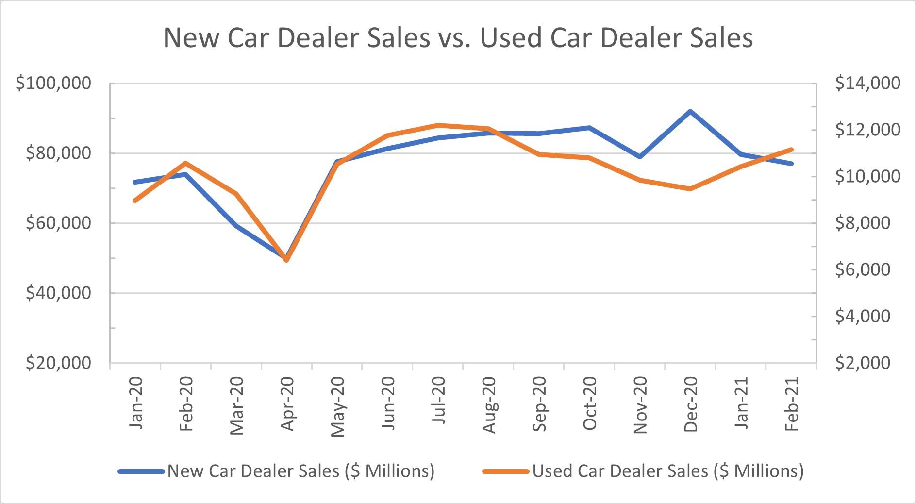 Figure 02 - Vehicle Sales